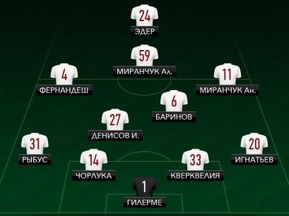 стартовый состав ФК Локомотив на матч Суперкубок России 2018 года