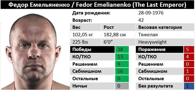 Характеристики Федор Емельяненко