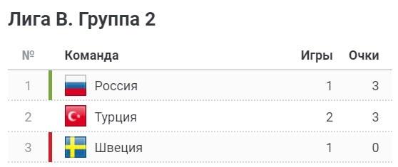 турнирная таблица Лига Наций В группа 2