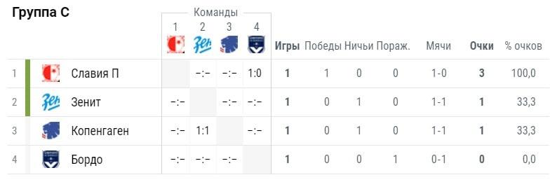 турнирная таблица Лиги Европы в группе С на 3 октября 2018