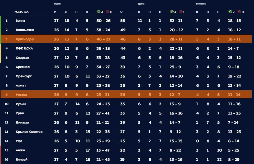 Таблица чемпионата РФПЛ 04-05-2019
