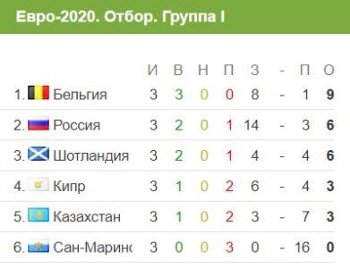 Турнирная таблица группы I в Евро 2020 на 10 июня 2019 года
