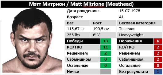 Характеристики Мэтт Митрион на август 2019