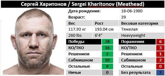 Характеристики Сергей Харитонов на август 2019